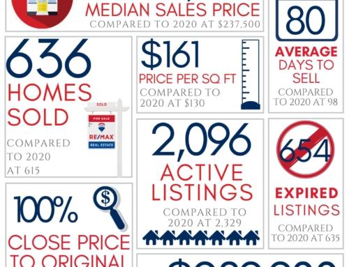 April 2021 Market Reports for Northwest Arkansas