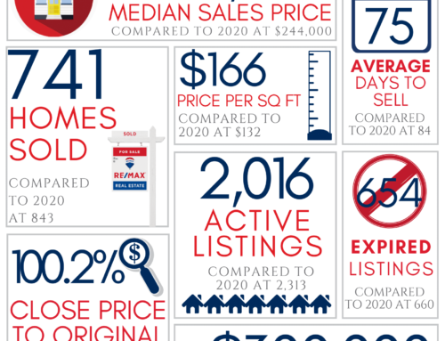 July 2021 Real Estate Market Reports for Northwest Arkansas